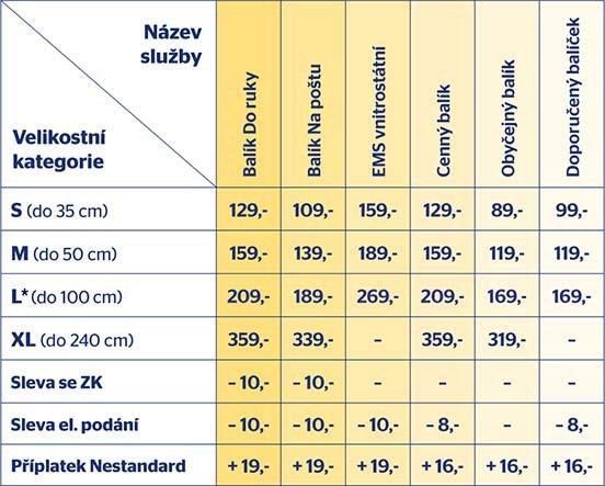 Ceny balíků u České pošty
