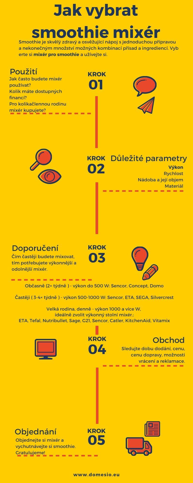 infografika - Jak vybrat smoothie mixér